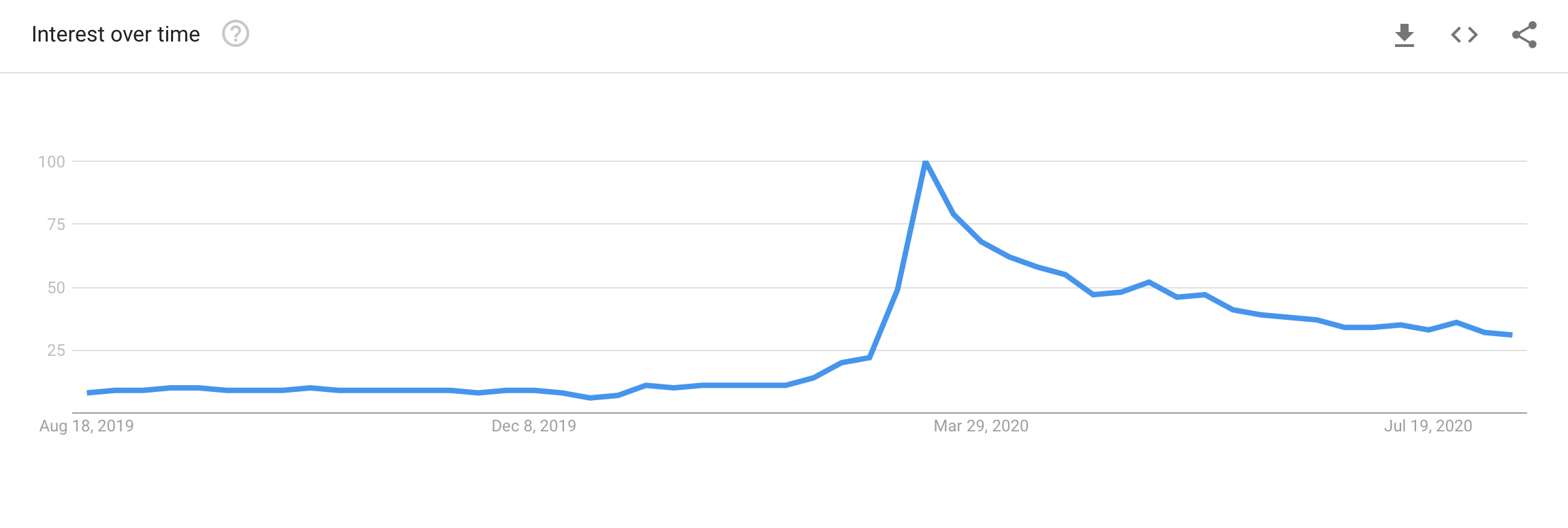 Telecommuting on Google Trends